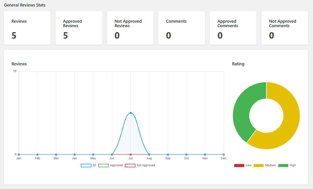 General Reviews Stats of JetReviews dashboard