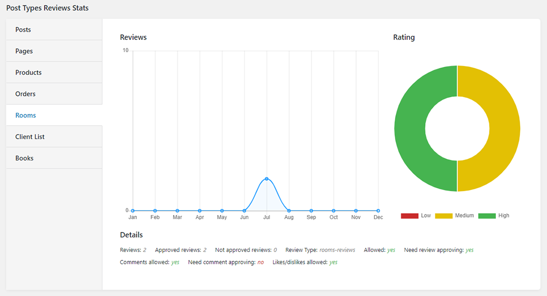 Post Types Reviews Stats of JetReviews dashboard