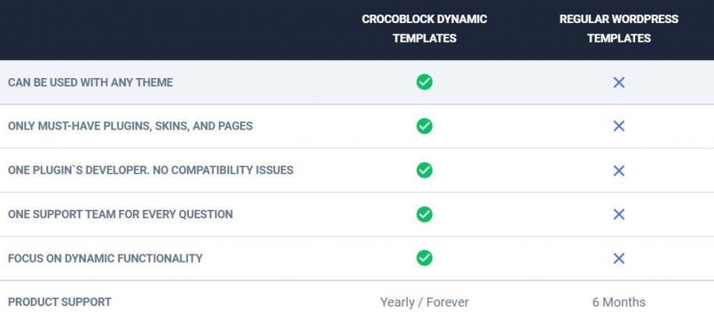 crocoblock dynamic templates