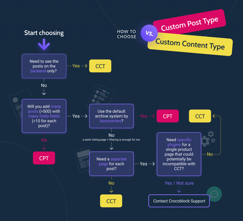 when to choose custom content type infographics