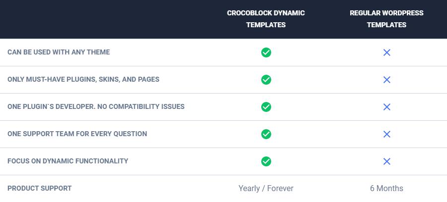 Dynamic Templates vs regular WP Templates